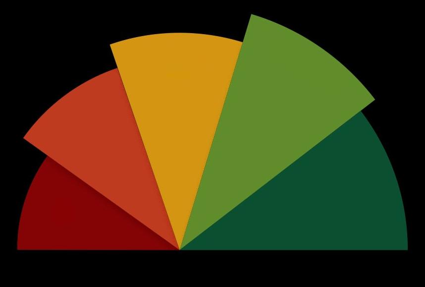 Sexual Credit Score